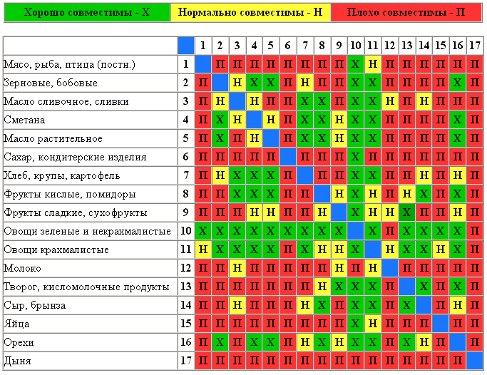 Таблица совместимости продуктов. wpid DxFHH2mkZ1Y Таблица совместимости продуктов.