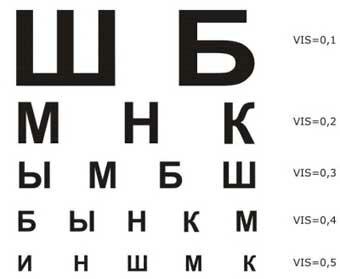 Таблица Сивцева и самостоятельная методика проверки зрения