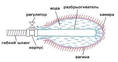 Тренажер гидравлический